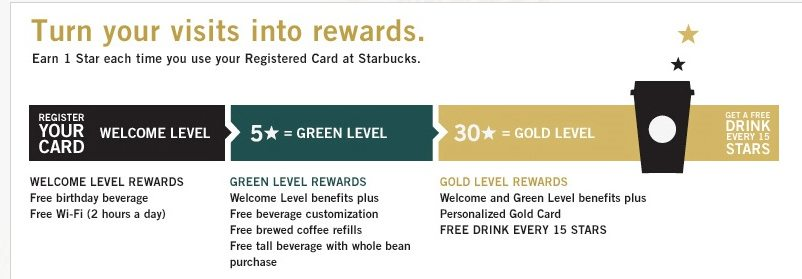 「my starbucks rewards」の画像検索結果